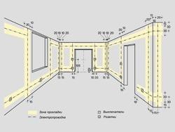 Основные правила электромонтажа электропроводки в помещениях в Перми. Электромонтаж компанией Русский электрик